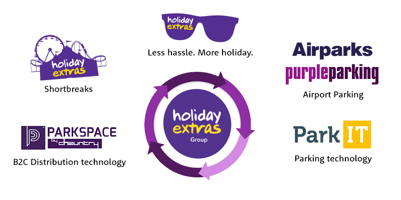 Diagram showing each of the brands in the Holiday Extras group