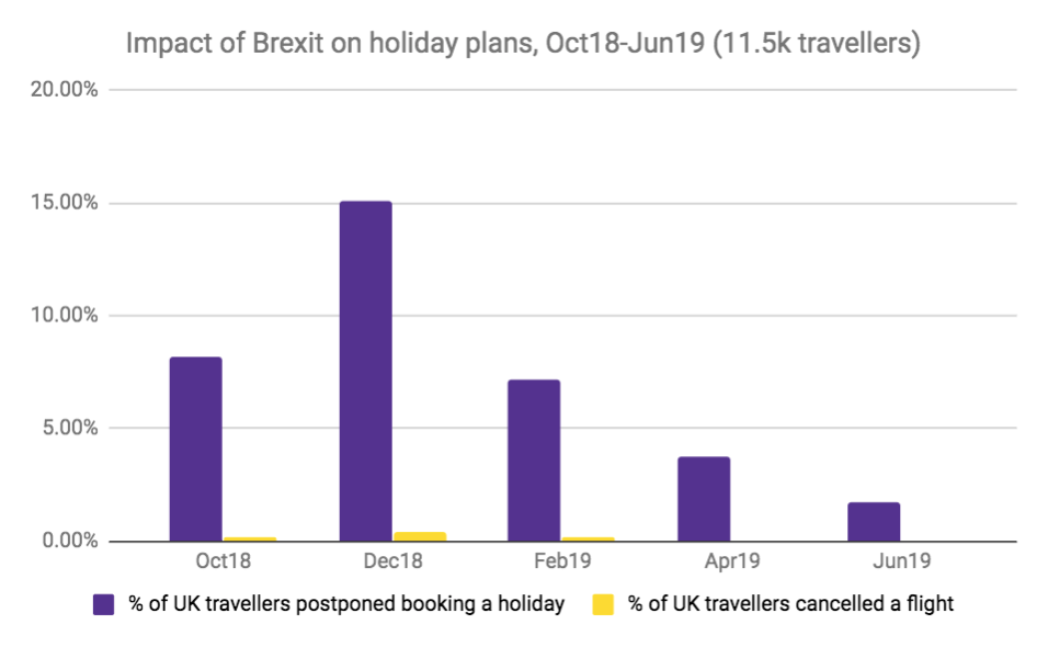 Brits aren't letting Brexit derail their holiday plans