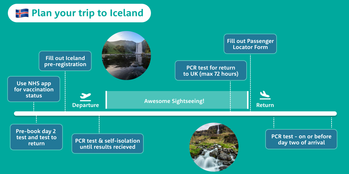 timeline for planning your trip to Iceland